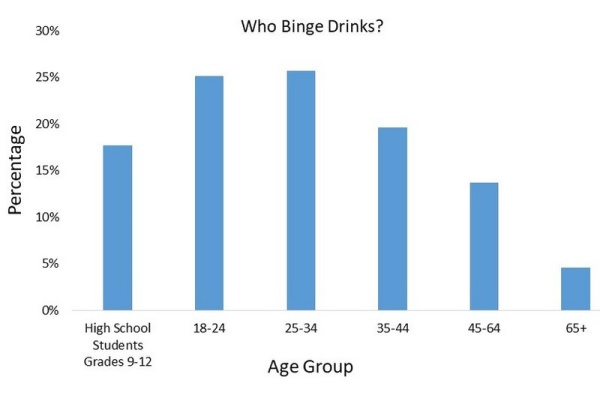 Chart of binge drinking by age